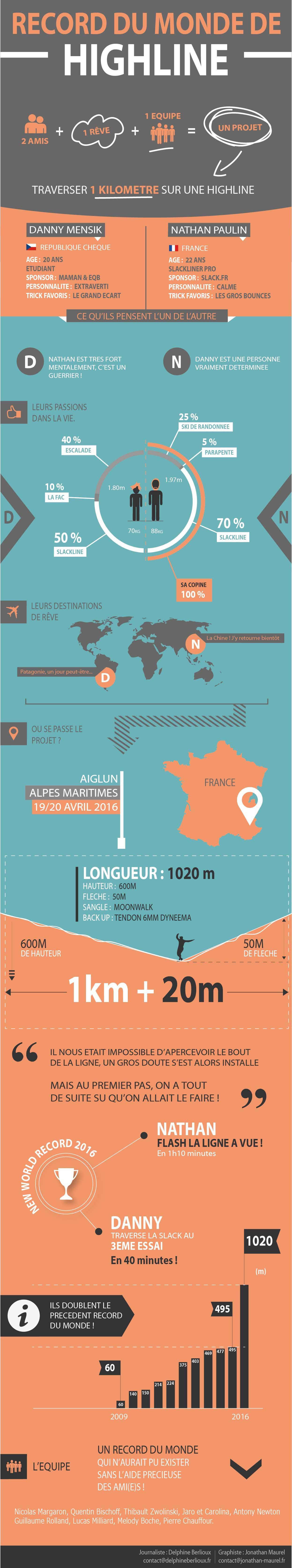 infographie record du monde highline par Jonathan Maurel et Delphine Berlioux (1)